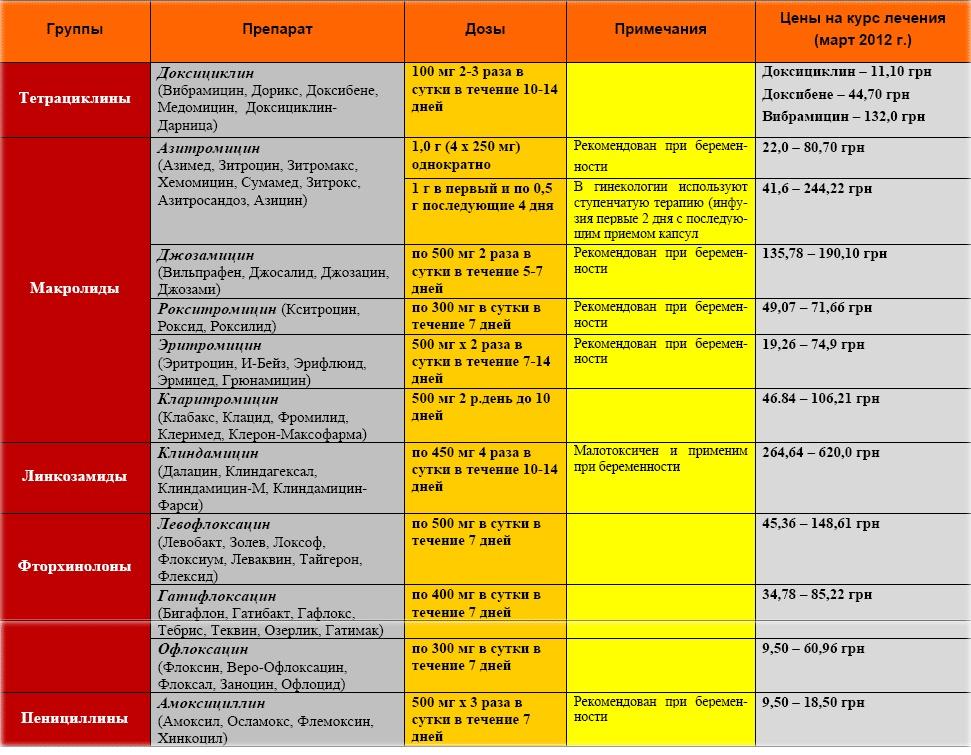 рекомендуемый список антибиотиков